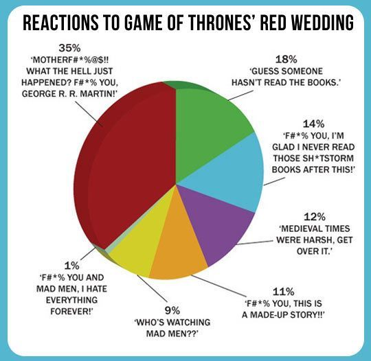 Reactions To Last Night S Game Of Thrones Red Wedding Reaction Game Of Thrones How To Memorize Things