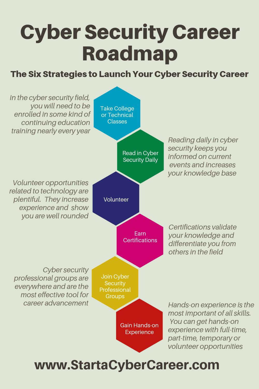 Cyber Security Career Roadmap Cyber security career