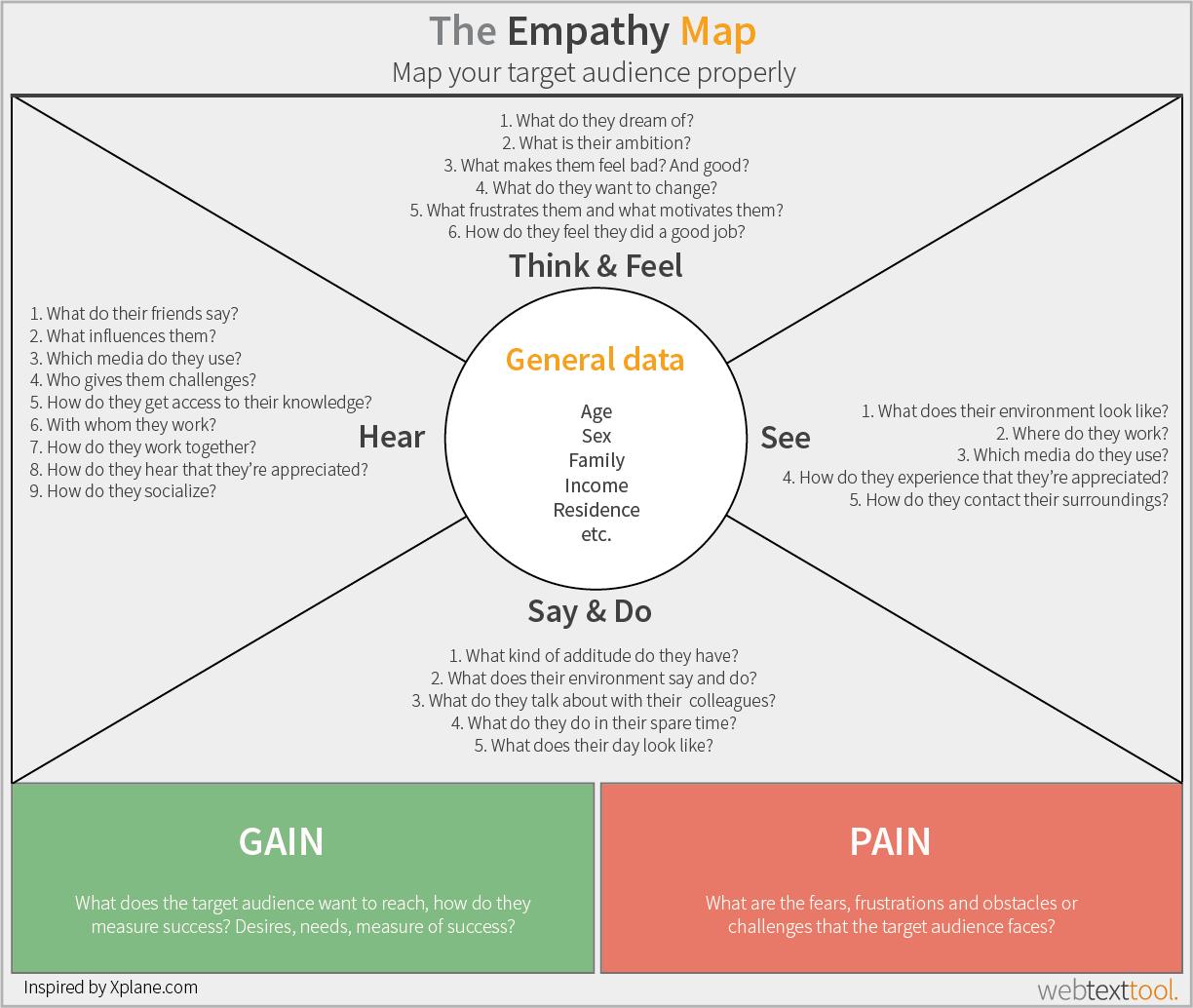 Empathy Map Google Search Emapthy Map Template Map Design