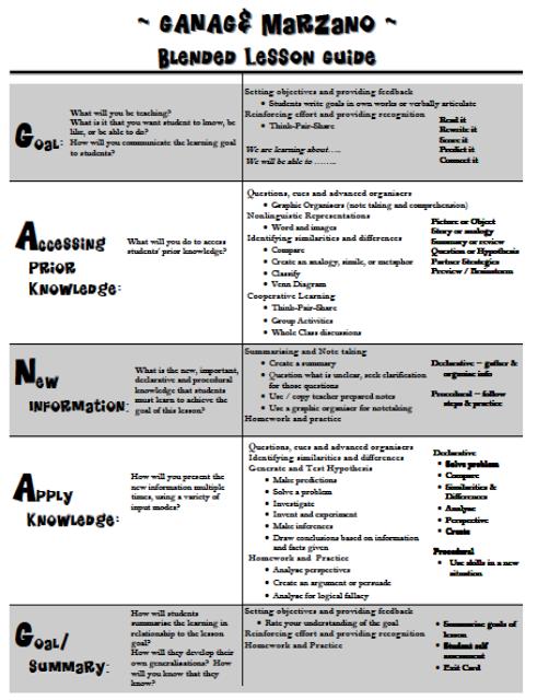 marzano lesson plan template