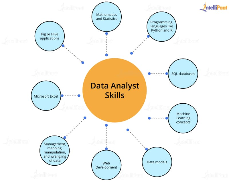 What Is A Data Analyst How To Become A Data Analyst Data Analyst Data Science Learning Data Analysis Tools
