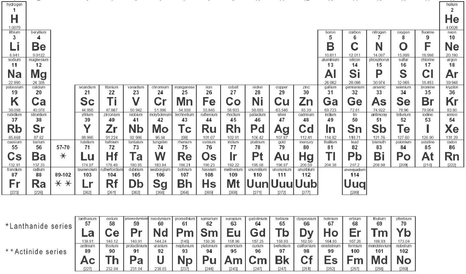 Printable periodic table for science chart or table pinterest i love this periodic table that gap makes it so much clearer that the lanthanide and actinide series belong in the table and are stuck underneath only to gamestrikefo Images