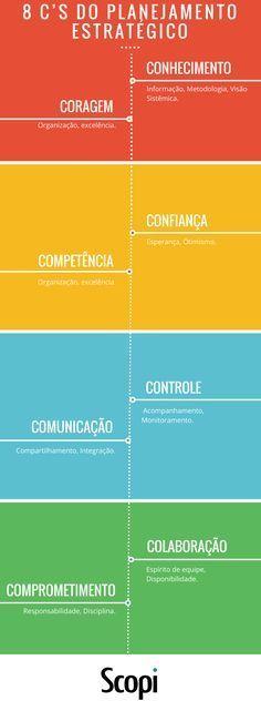 Os 8 C's do Planejamento é uma Tentativa de Concentrar em 8 Valores os Requisitos Para que o Planejamento Estratégico Tenha o Sucesso que Todos Esperam.