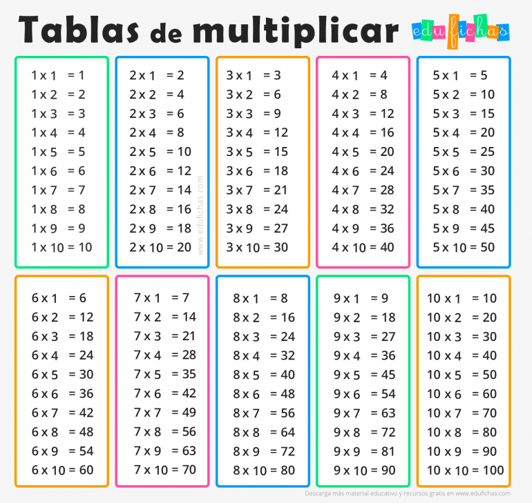 Tablas De Multiplicar Fichas Para Imprimir Ejercicios Gratis Tabla De Multiplicar Para Imprimir Tablas De Multiplicar Tablas De Multiplicación