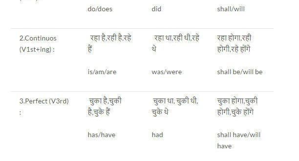 Tenses chart in hindi also english speaking pinterest rh