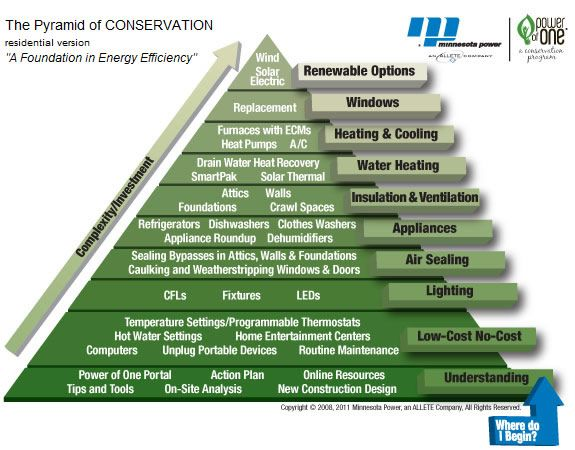 The Pyramid Of Conservation Energy Saving Tips Save Energy