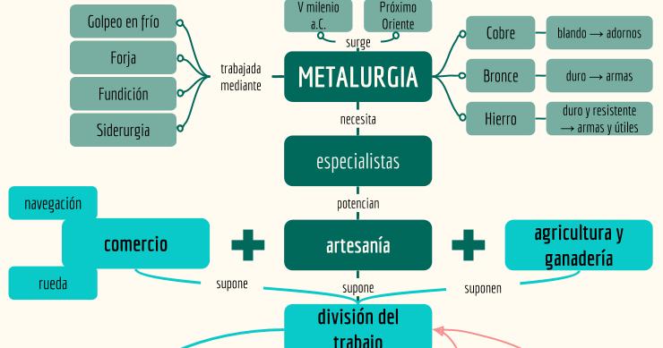 La Edad De Los Metales Edad De Los Metales Mapas Mentales Metal