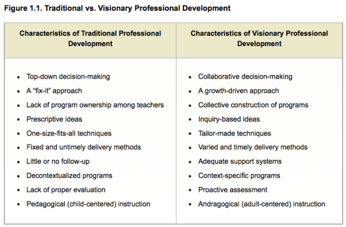 Teacher Agency SelfDirected Professional Development