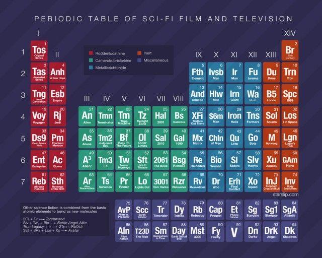 Tabla periódica de las películas y series de TV de ciencia ficción - new ver una tabla periodica completa