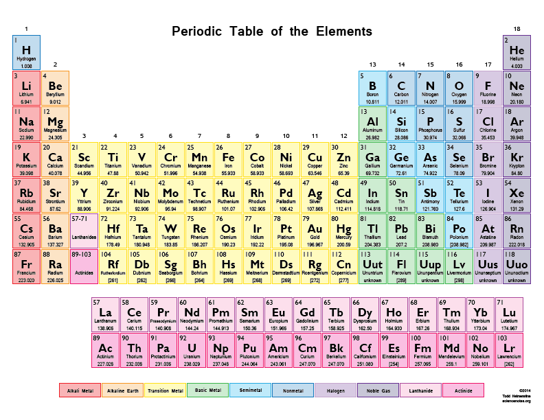 this printable color periodic table chart contains the elements atomic number element symbol element name and atomic mass it is optimized to fit on a