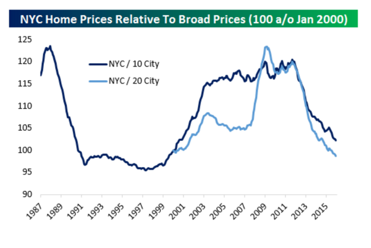 There S Reason To Be Excited About The U S Housing Market Bloomberg Business Marketing Housing Market