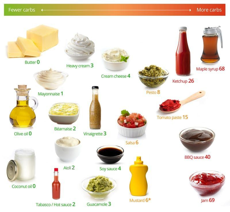 Low-carb fats and sauces – the best and the worst