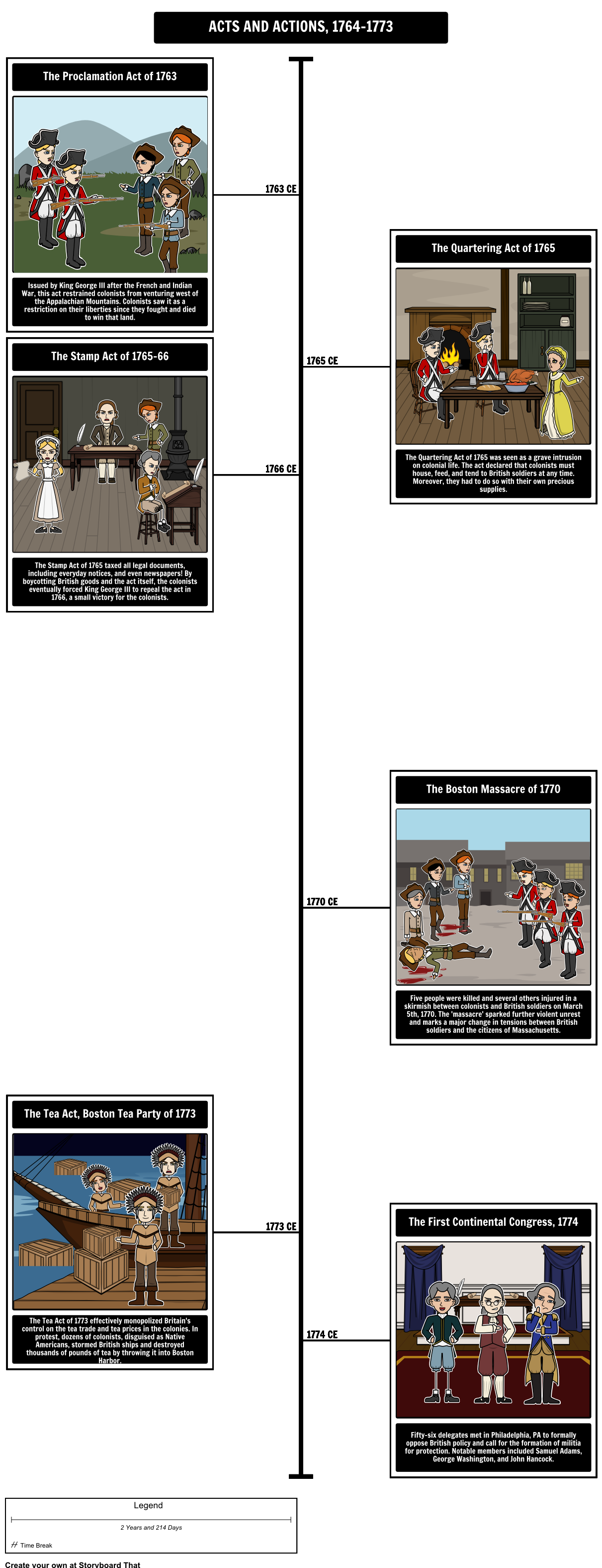 5 Lessons To Teach With Timelines