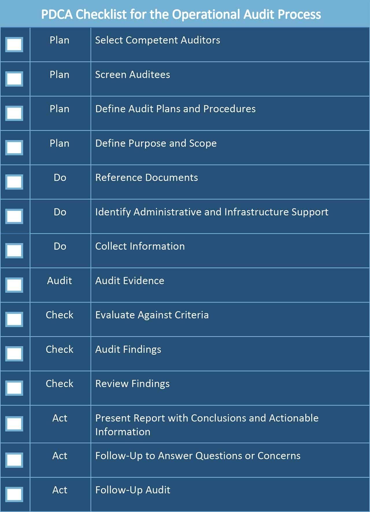 All About Operational Audits Smartsheet for Data Center