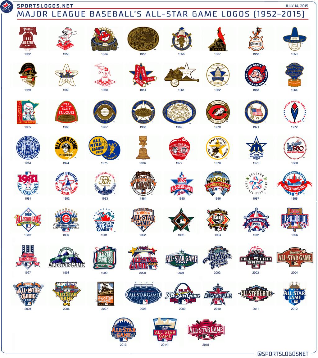 Chris Creamer on | Game logo, Baseball games and MLB