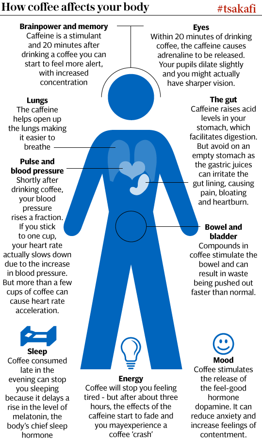 Tsakafi How A Cup Of Coffee Affects Your Body From The First Sip Body Online Coffee Shop Health Facts