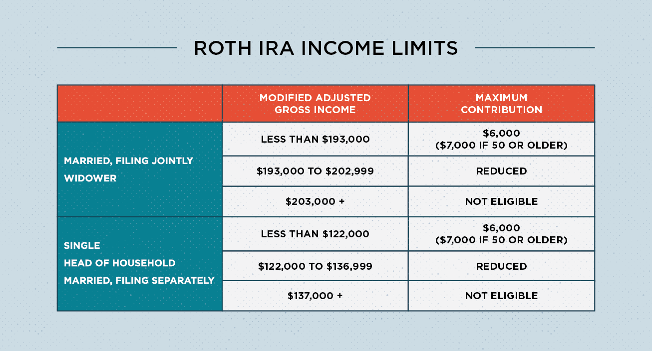 Roth Ira Rules What You Need To Know In 2019 Roth Ira Rules