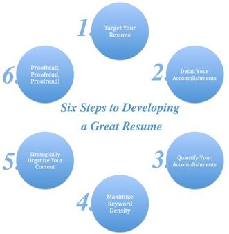 Six Steps to Developing a Great Resume httpresumepowercomsix