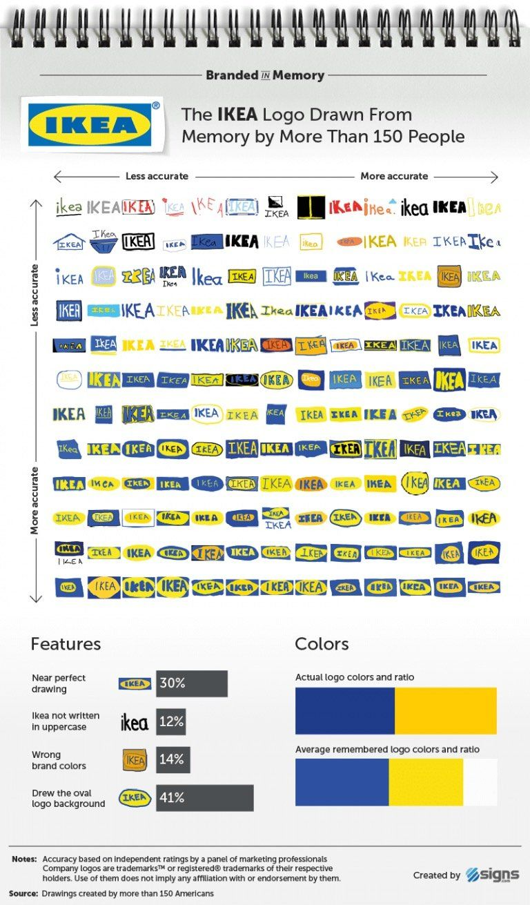 This Is How Accurately We Remember Iconic Logos Ikea