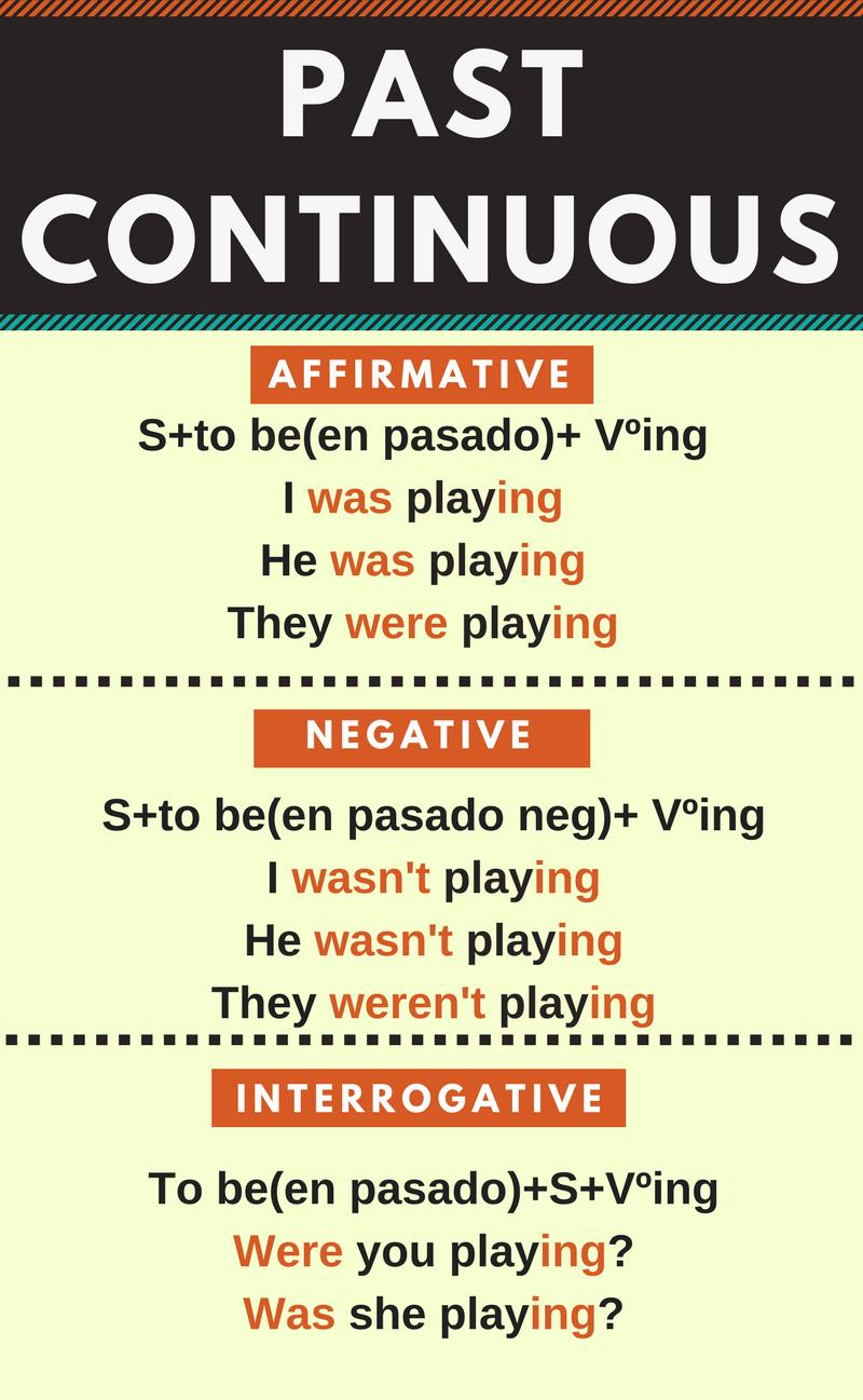 Resumen Del Pasado Continuo En Inglés Past Continuous En