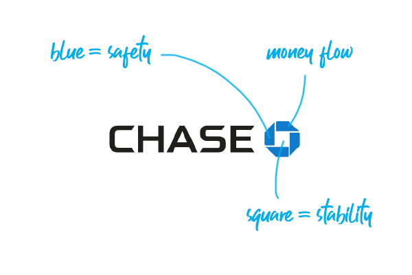 The Chase Bank Abstract Logo Embodies Feelings Of Motion And Activity Logodesign Branding Graphicdesign Chase Banks Logo Bank Branding Financial Logo