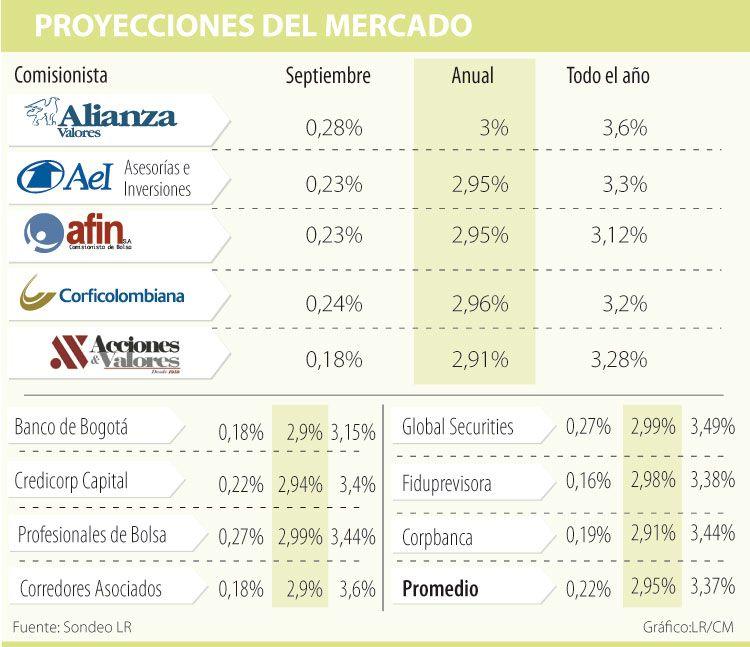 Inflación anual estaría por debajo de la meta del Banco de la República | La República