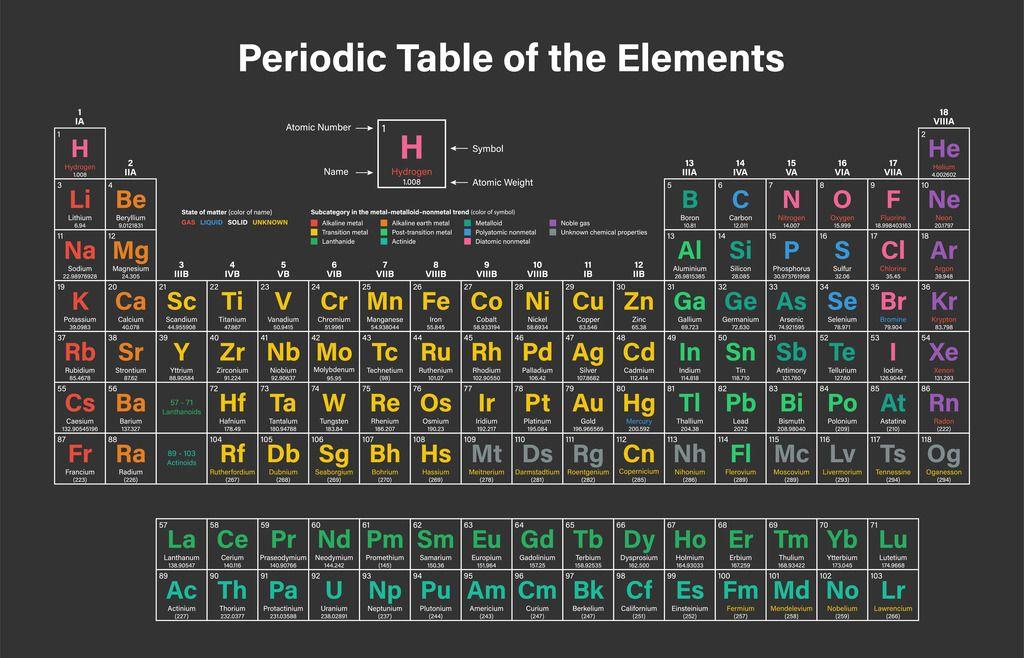 Diagrama de La tabla periódica completa Quizlet Como Hacer Una - new tabla periodica nombre y simbolos de los elementos