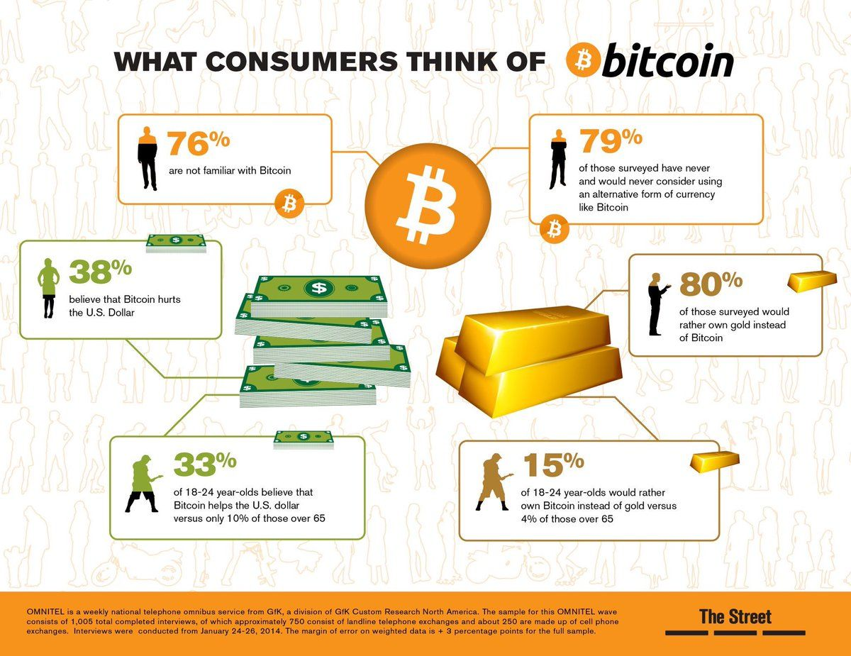 Infographic hashtag on Twitter (With images) Bitcoin