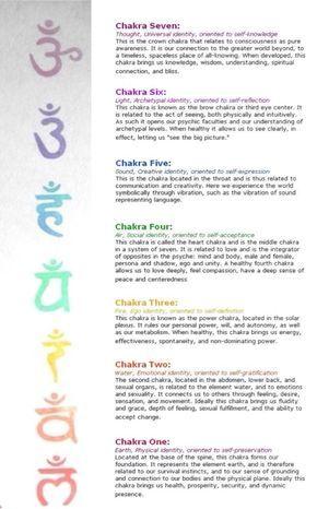 Chakras Budismo