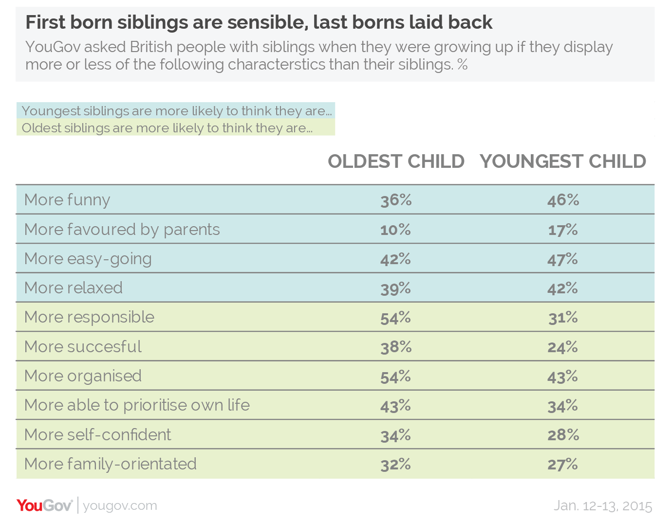 YouGov | It's true: birth order shapes personality