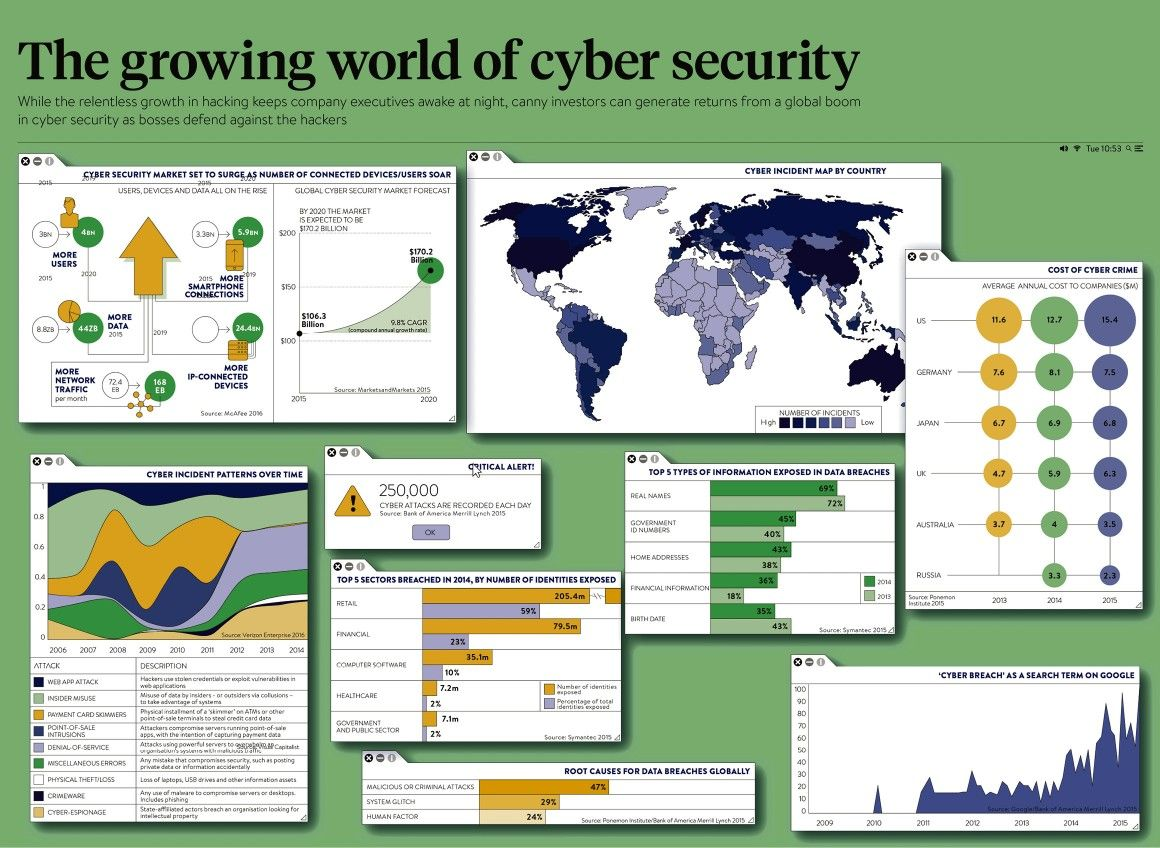 Infographic mapping cyber incidents by country, the cost of