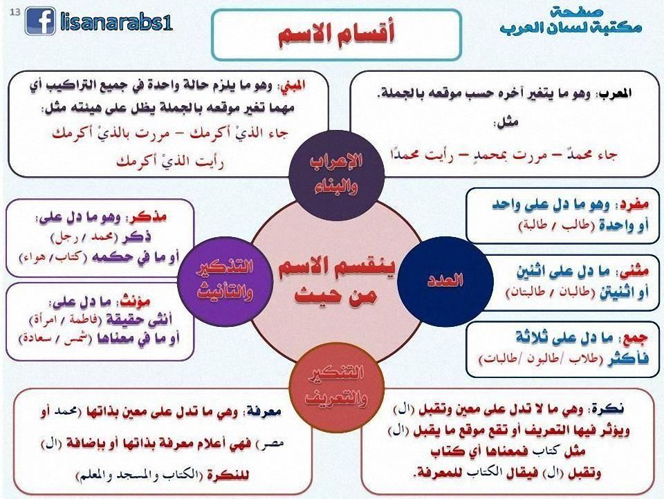 مكتبة لسان العرب Lisanarabs تويتر Learning Arabic Learn Arabic Language Arabic Language