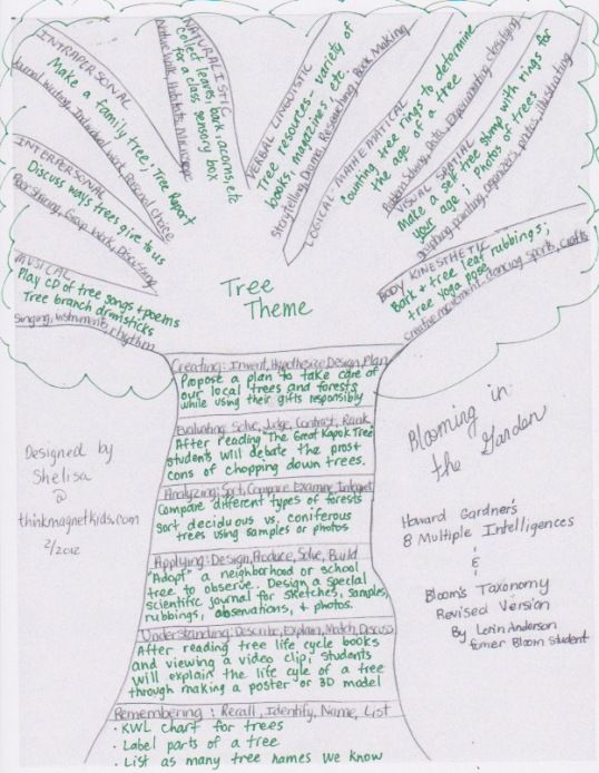 Tree Activities Based On Howard Gardner And Bloom S Taxonomy