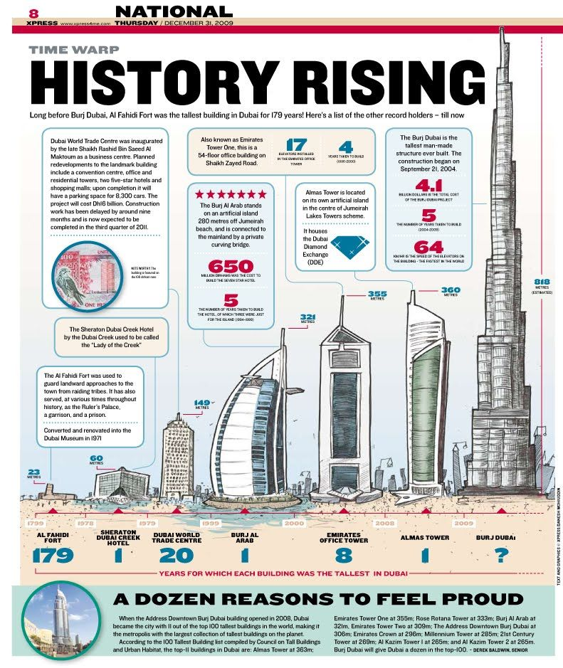 Ihram Kids For Sale Dubai: #Dubai Architecture History