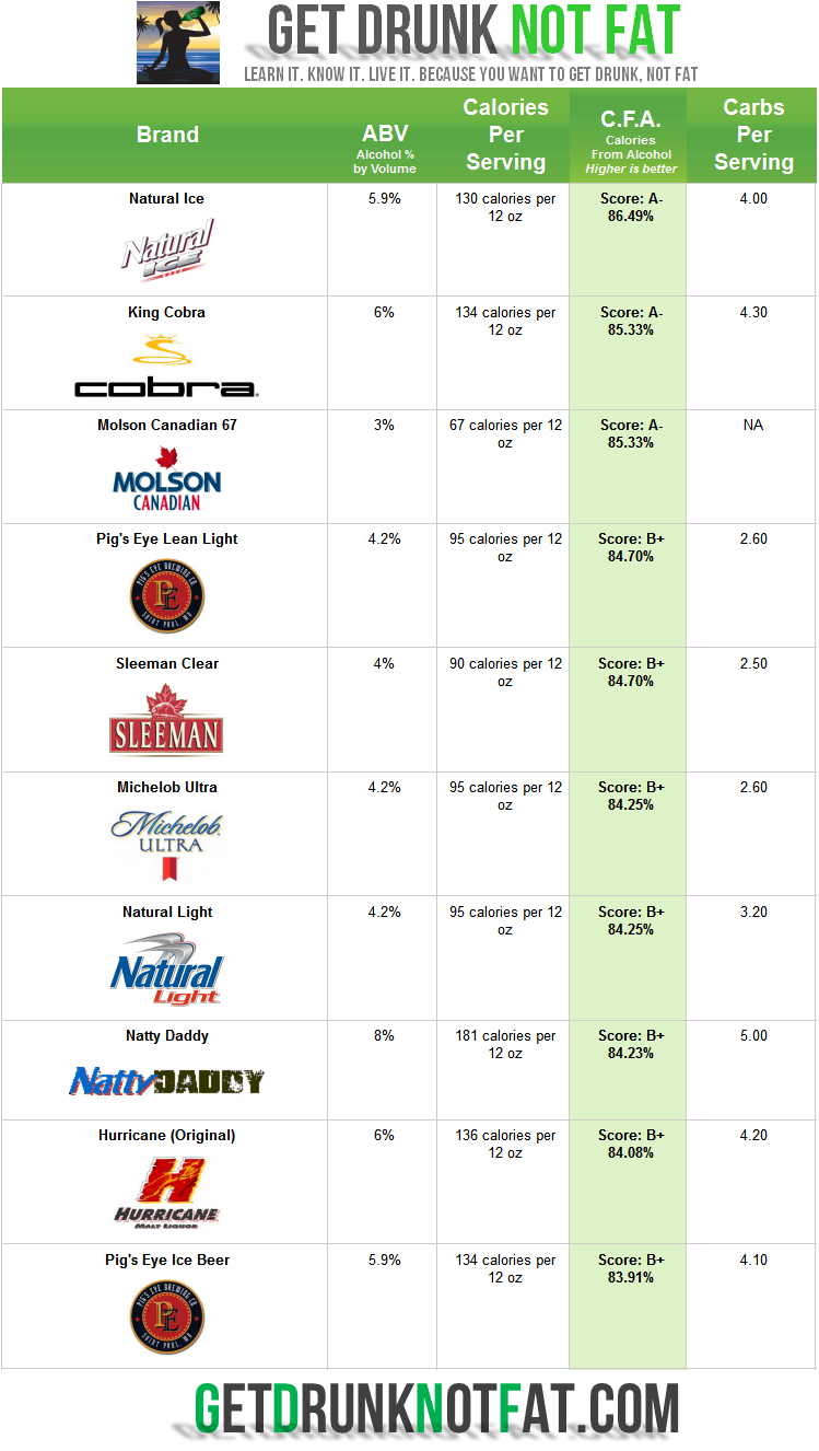 Top Ten Beers With Best Calorie To Alcohol Ratio