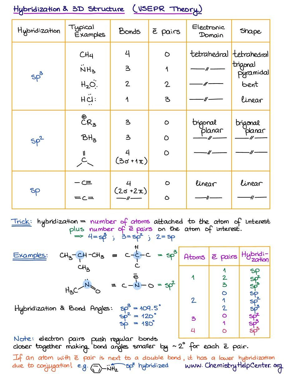 Hybridization In 2020 Molecular Geometry Text Features Worksheet Molecular Shapes