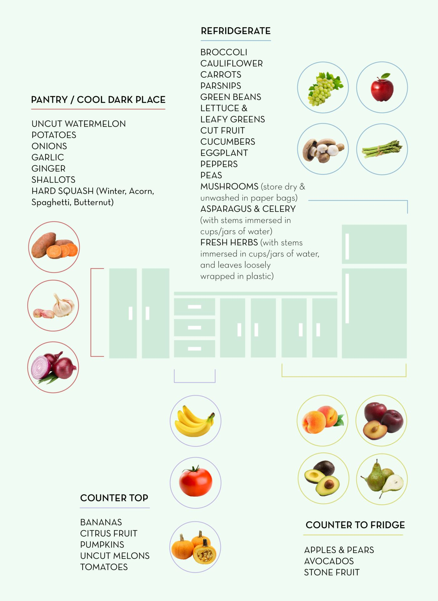 How To Properly Store Fresh Produce In The Fridge How To Store Peaches How To Store Spinach Food Waste,Kielbasa Sausage Recipe Ideas