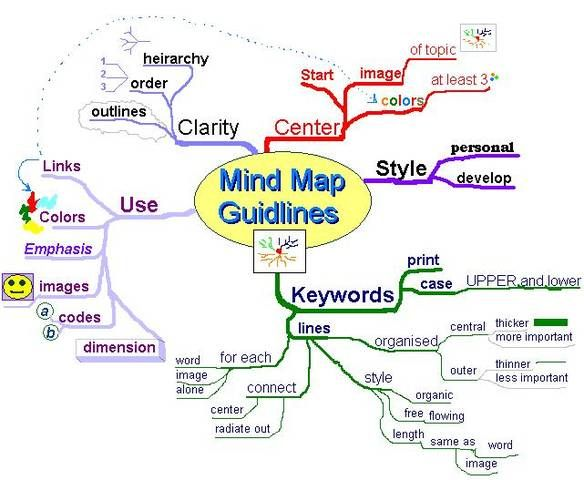 Example Of Mind Map A111 Lss Pinterest Mindfulness Learning