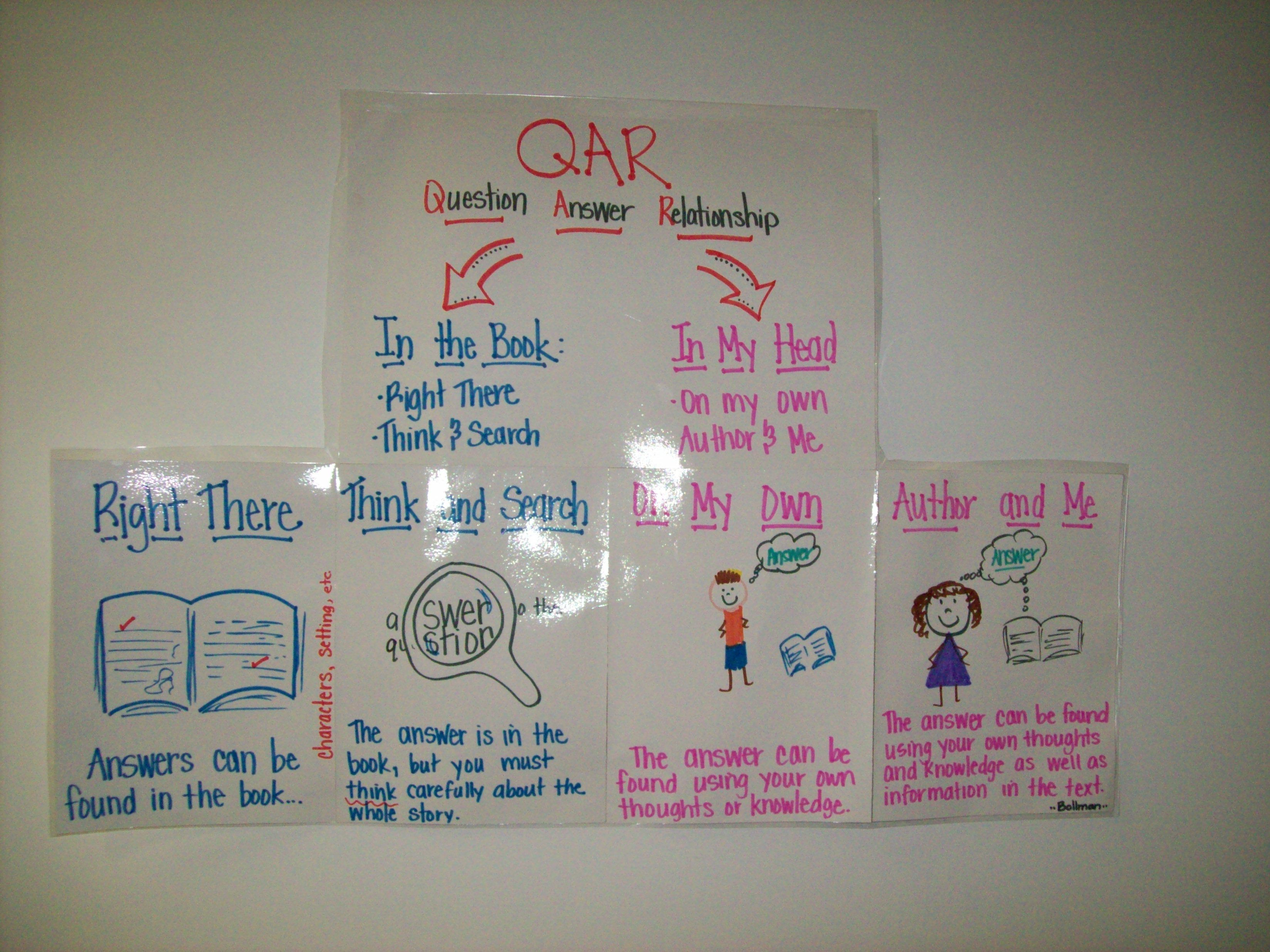 Question Answer Relationship Qar Poster