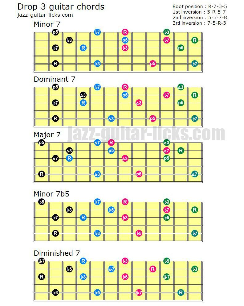 Drop 3 Chord Voicings For Guitar Guitar Pinterest Guitars