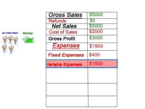Learning the Profit and Loss Statement Parents \ Kids Pinterest - loss profit statement