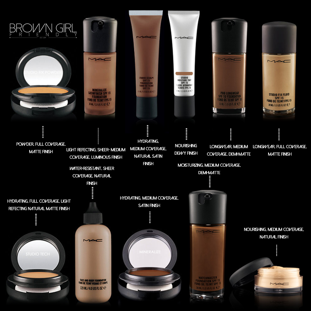 MAC Cosmetics Foundation Shade Guide via