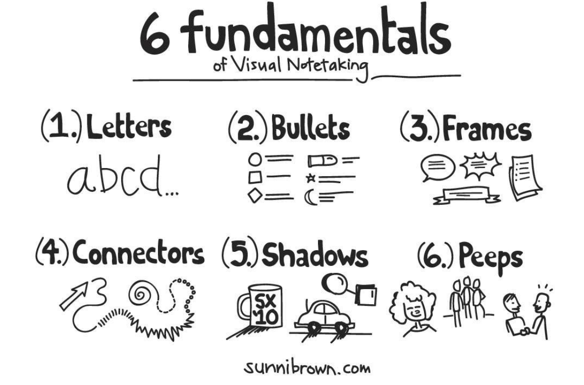 sunni brown's 6 fundamentals of visual note taking (from