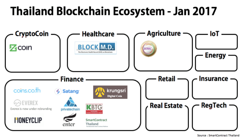 """""""Blockchain in the so Easy version for You"""" Piyawut"""