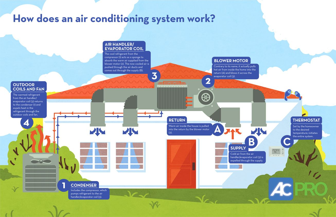 How does the air conditioning in your home work? Well, it
