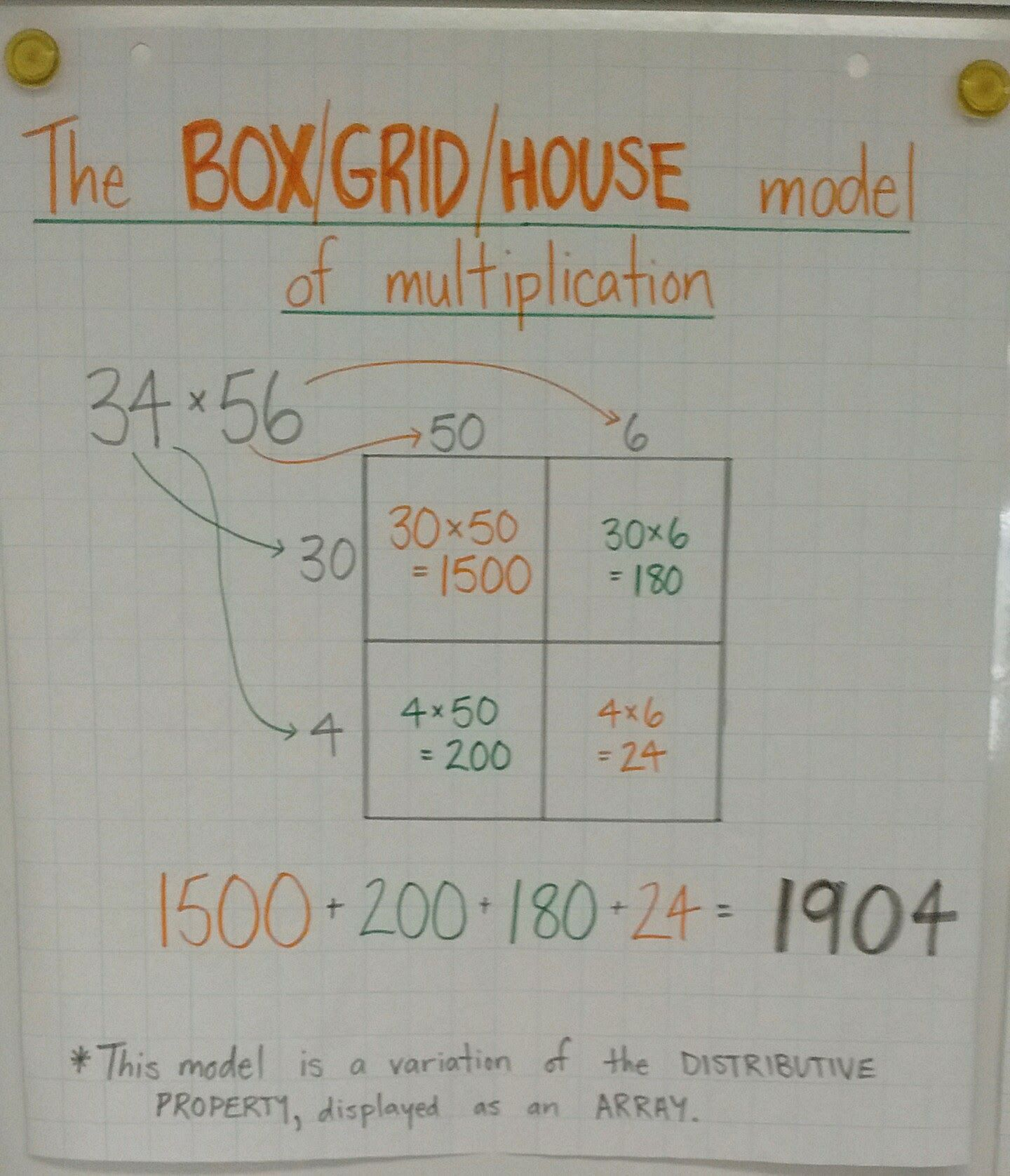 Box Grid House Model Method Of Multiplication Anchor Chart