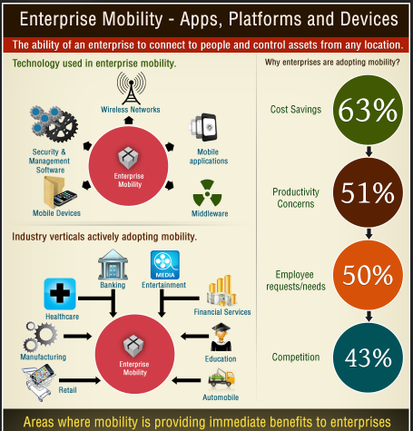 The benefits of Apps mobility
