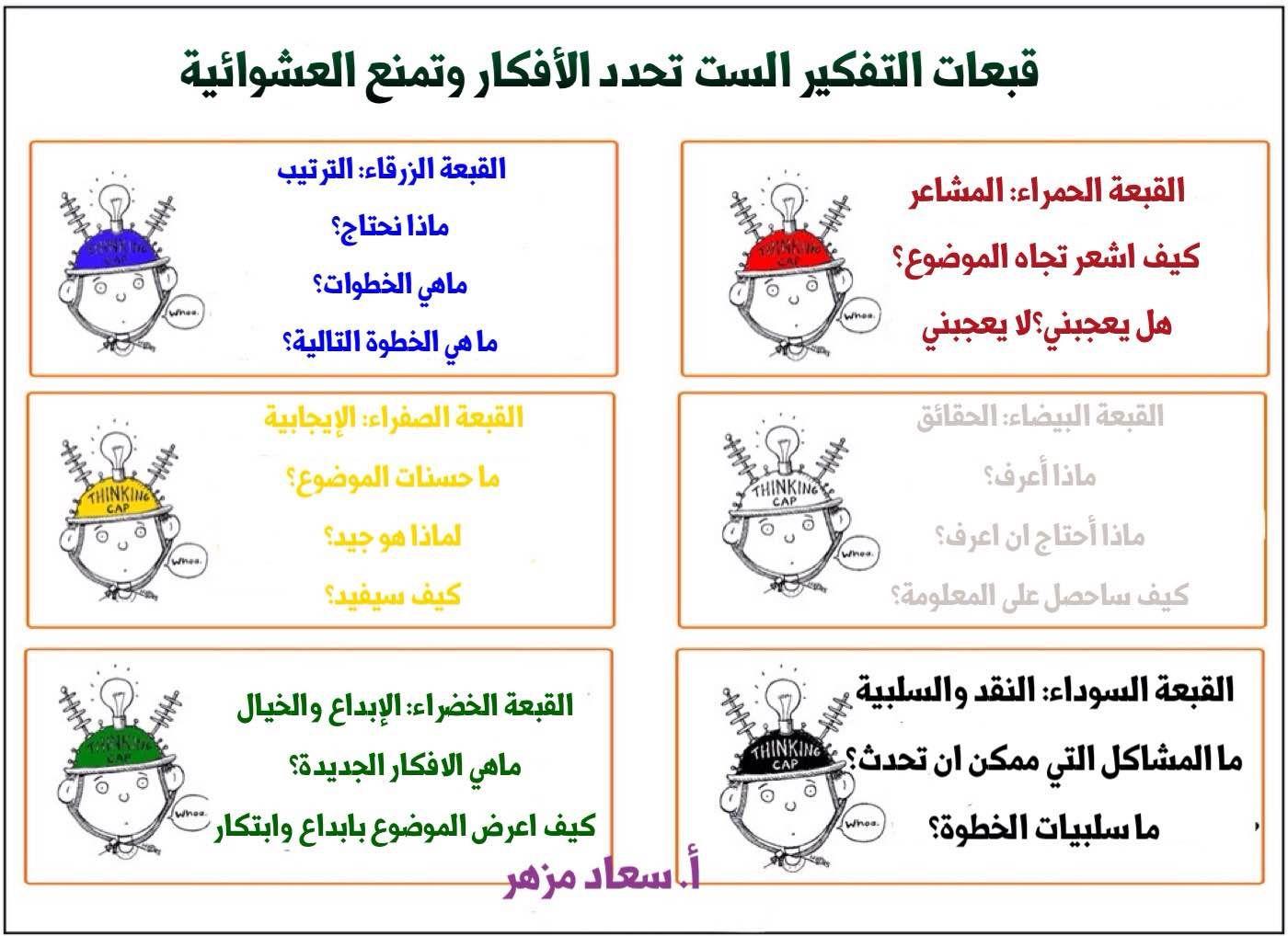 استراتيجية قبعات التفكير الست 3ilm Nafi3 Active Learning Strategies Arabic Kids Teaching Strategies