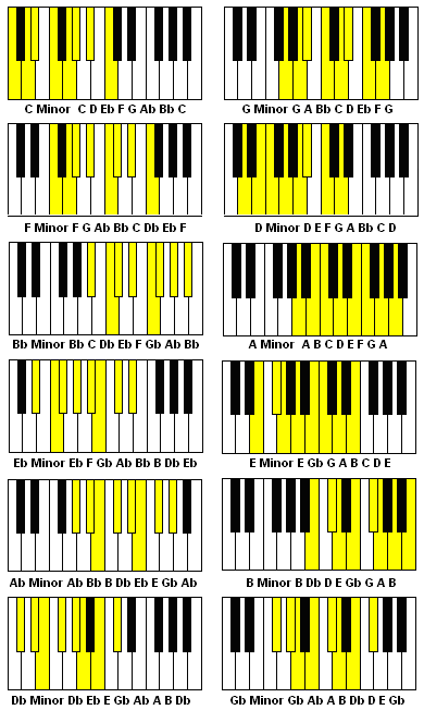 how to play all 12 keys piano