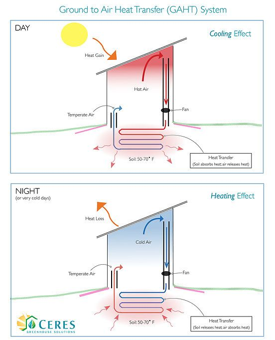 Ceres Ground To Air Heat Transfer Gaht Maintains The Greenhouse Temperature Year Round
